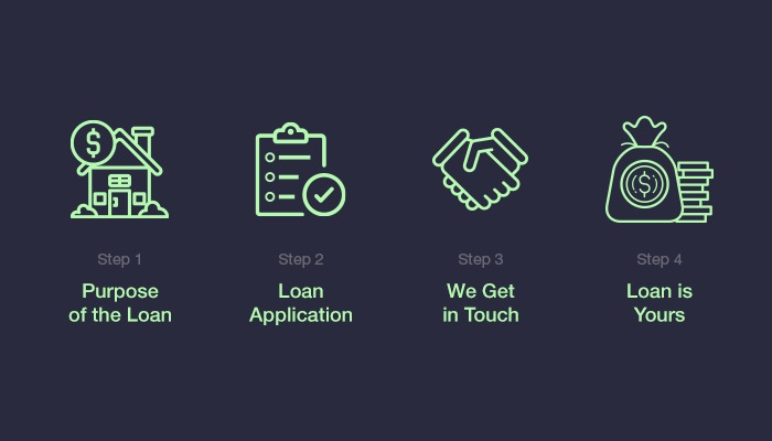 Business Loan with No Credit Checks in 4 Easy Steps